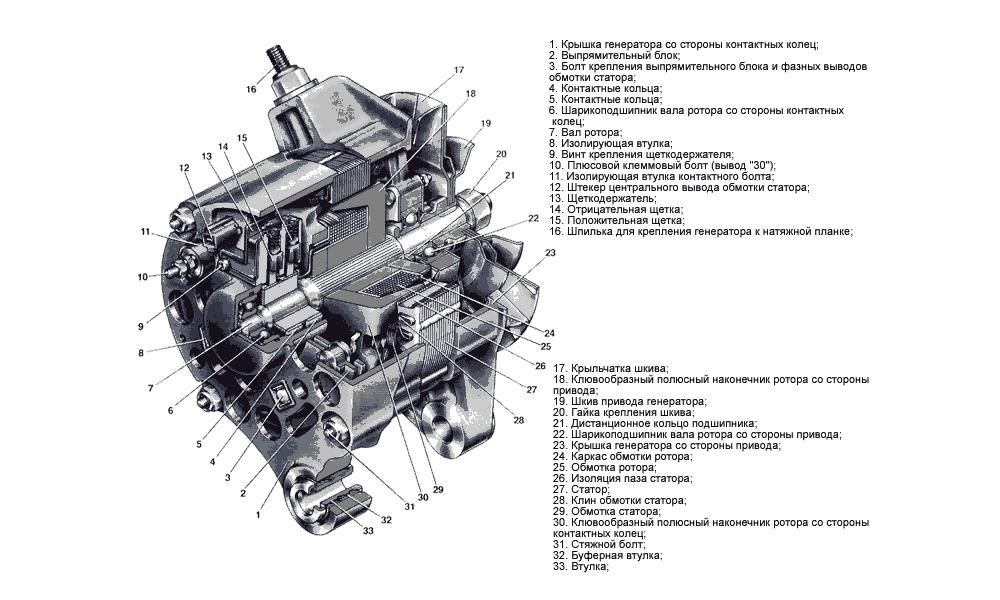 Устройство генератора ВАЗ 2106