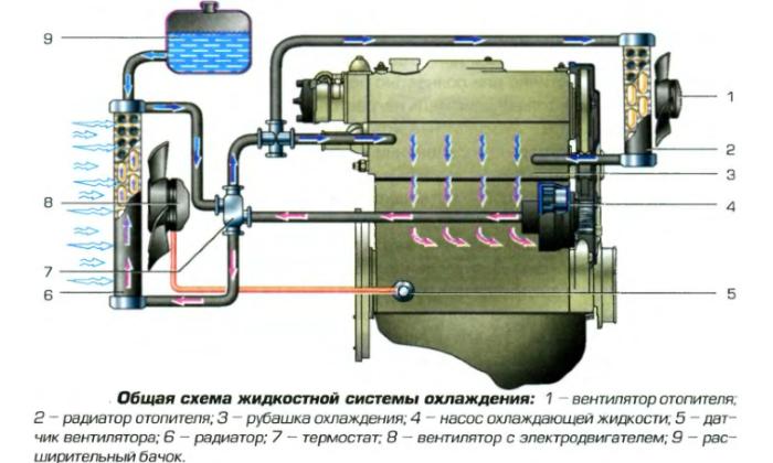 Жидкостная система охлаждения машины