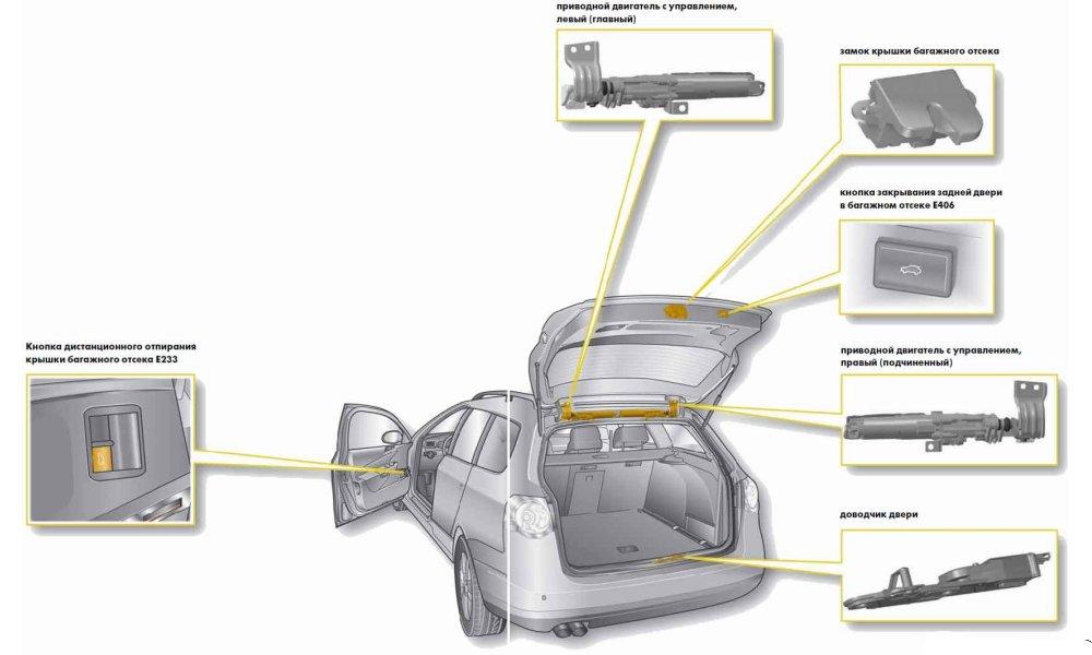 Схема электропривода крышки багажника