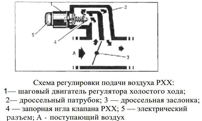 Схема регулировки подачи воздуха