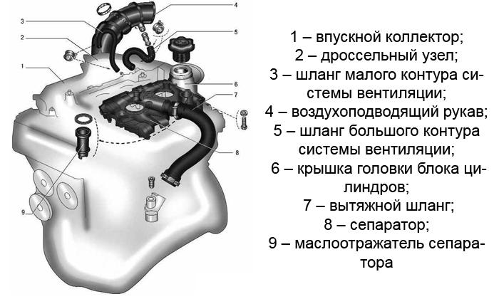 Маслоотделитель приора 16 клапанов