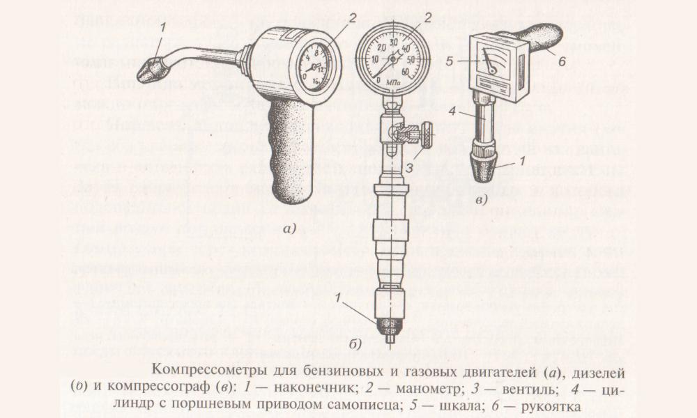 Виды и устройство приборов для измерения компресии