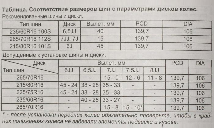 Соответствие размеров шин с параметрами дисков колес