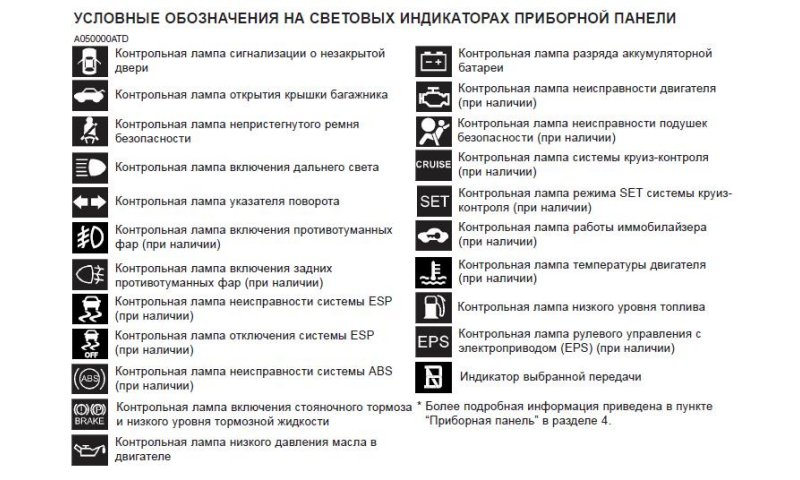 Замена подсветки приборной панели приора
